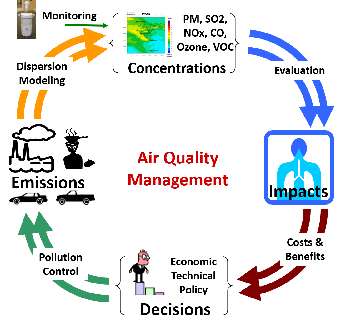 Schematics of Air Quality Management