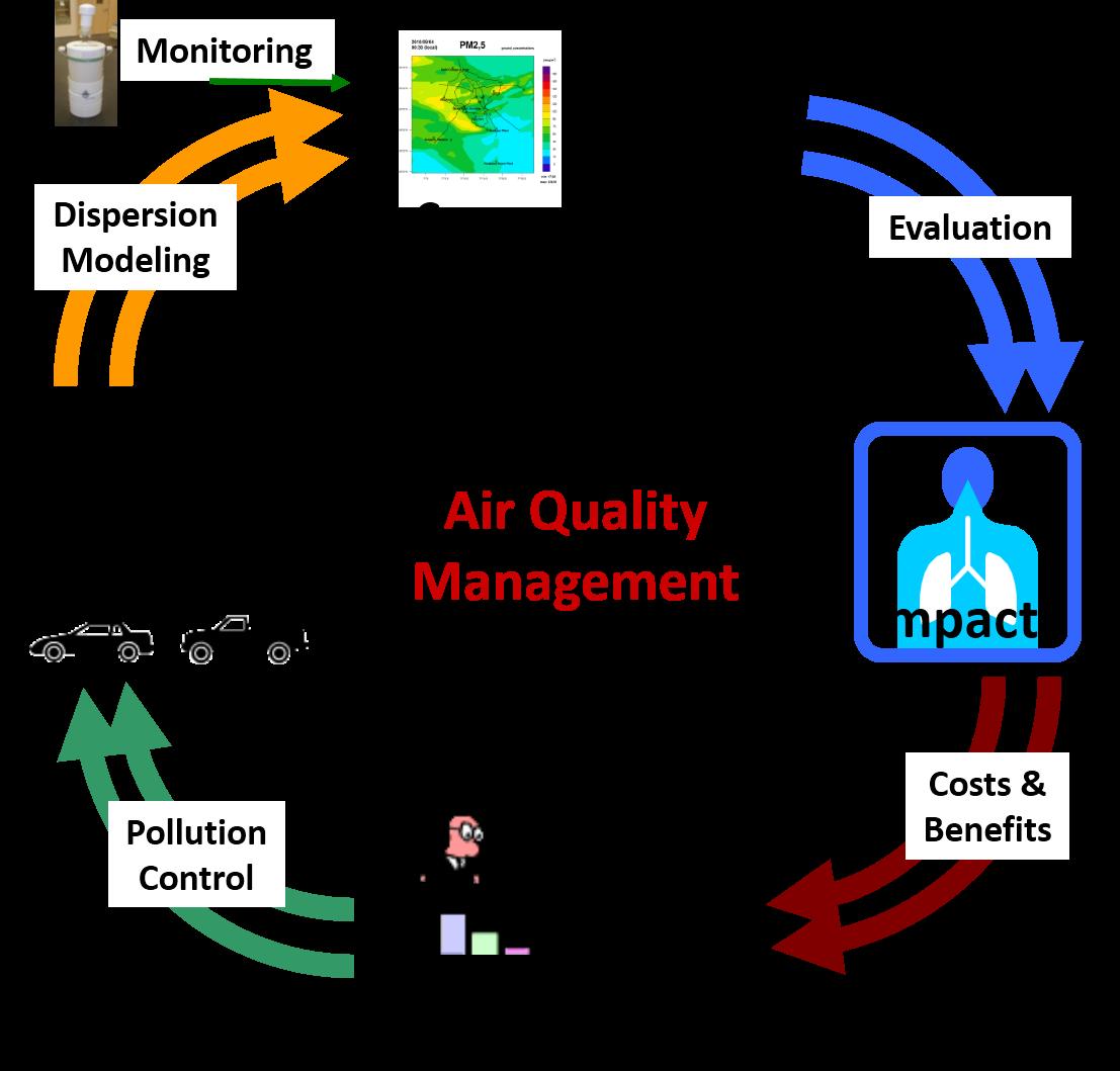 Schematics of Air Quality Management